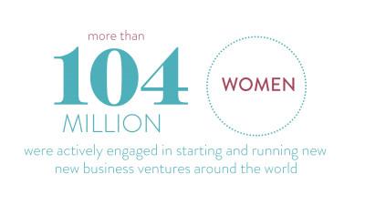 el_women_entrepreneur_stats